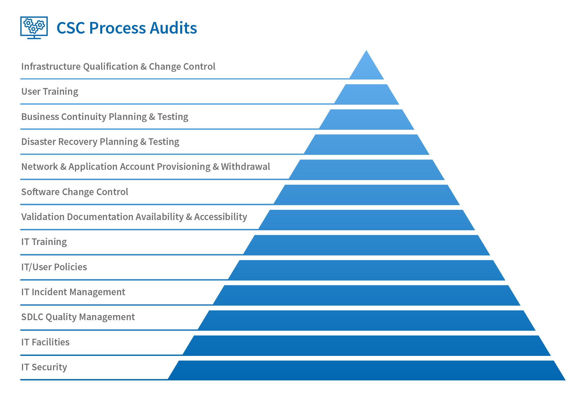 What is Computer Systems Compliance (CSC)? - Adamas Consulting