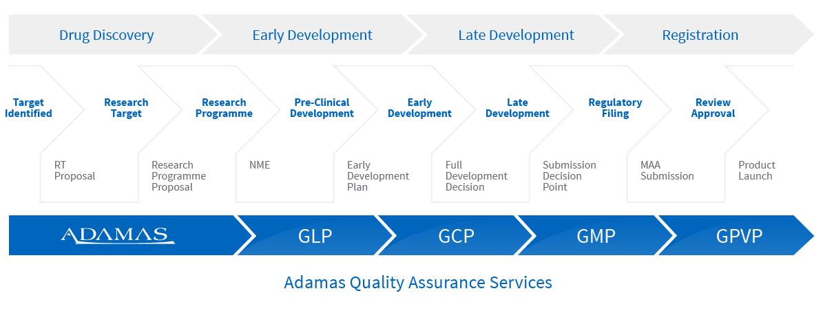 adamas-quality-assurance-services